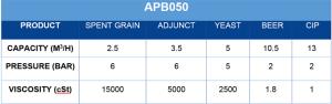 APB Pump APB050