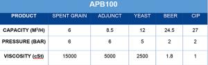 APB Pump APB100