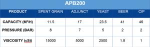 APB Pump APB200