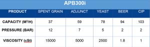 APB Pump APB300i